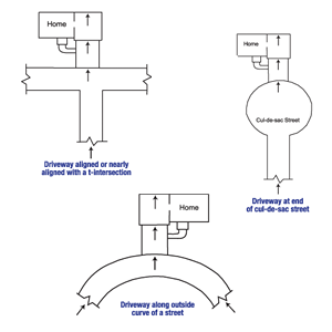 Diagram of the three primary causes of street creep in Del Rio
